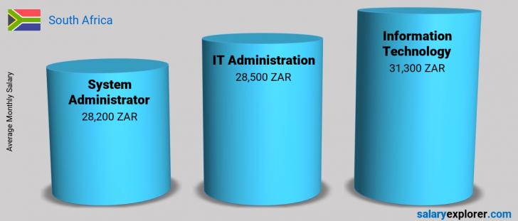 Salary Comparison Between System Administrator and Information Technology monthly South Africa