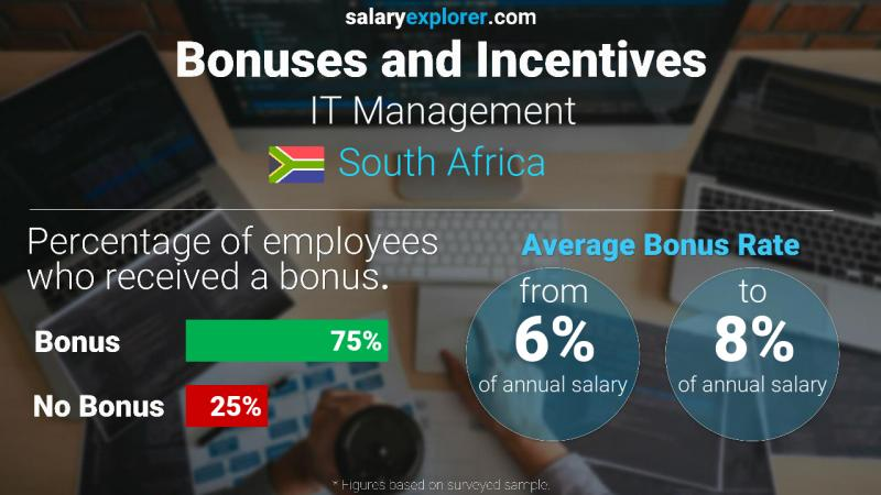 Annual Salary Bonus Rate South Africa IT Management