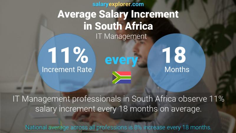 Annual Salary Increment Rate South Africa IT Management