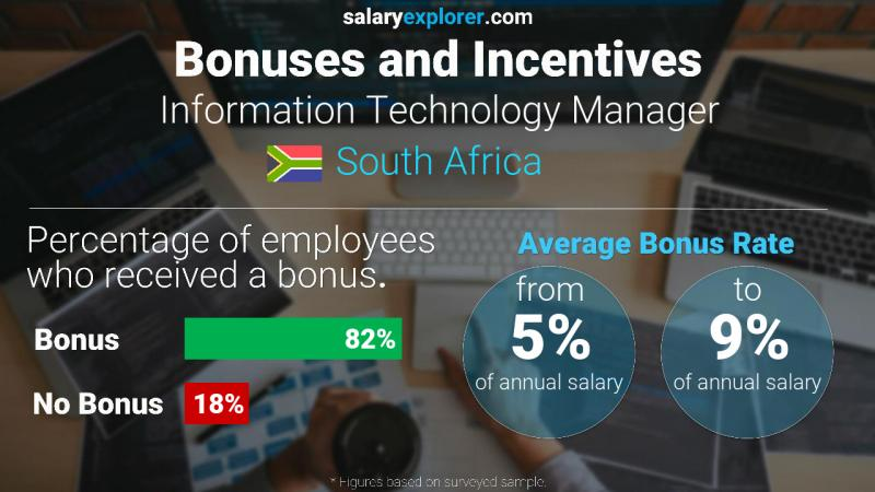 Annual Salary Bonus Rate South Africa Information Technology Manager