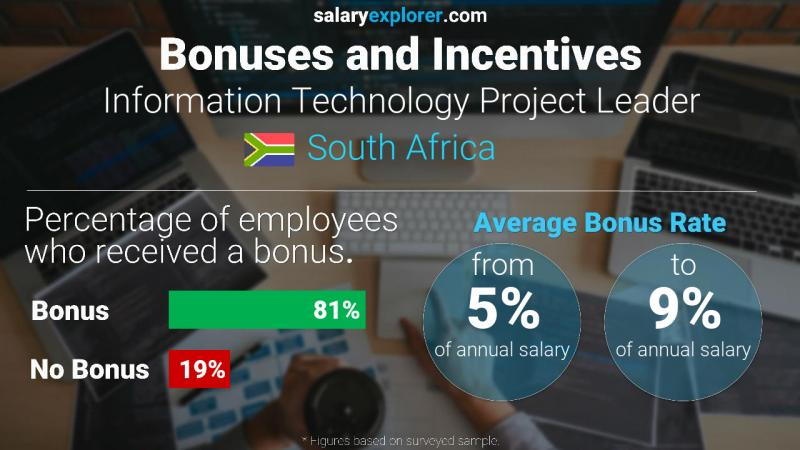 Annual Salary Bonus Rate South Africa Information Technology Project Leader