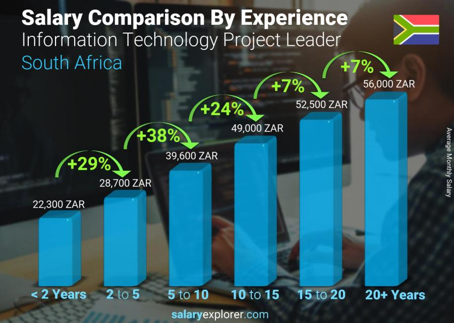 Salary comparison by years of experience monthly South Africa Information Technology Project Leader