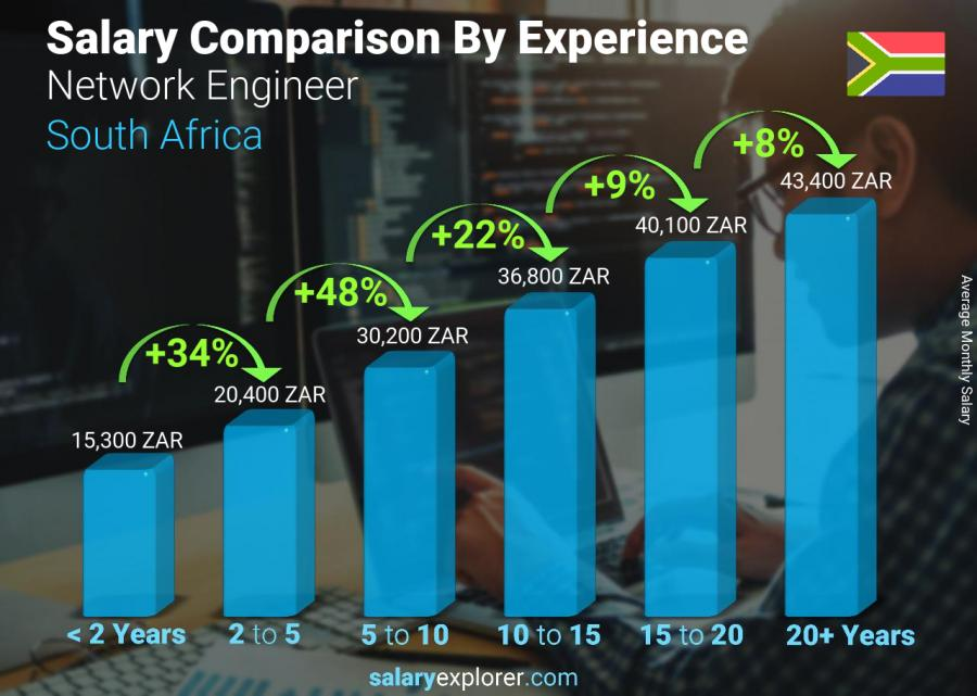 Salary comparison by years of experience monthly South Africa Network Engineer