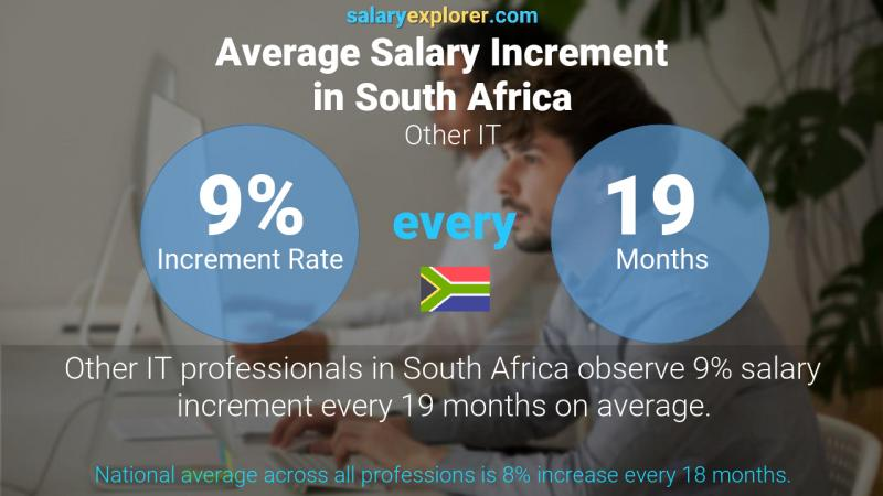 Annual Salary Increment Rate South Africa Other IT