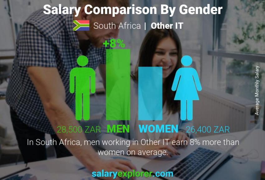 Salary comparison by gender monthly South Africa Other IT