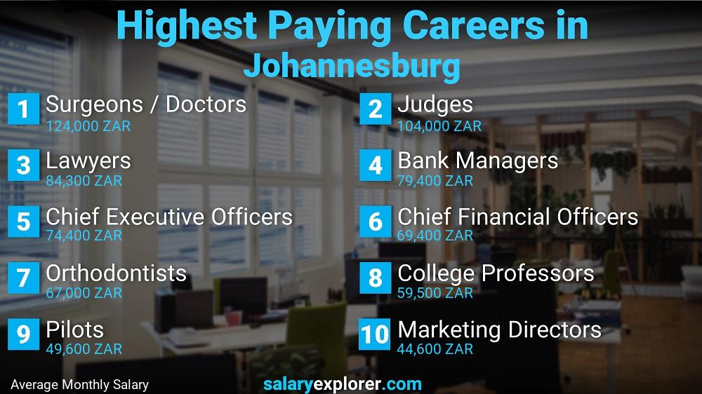 Highest Paying Jobs In Johannesburg
