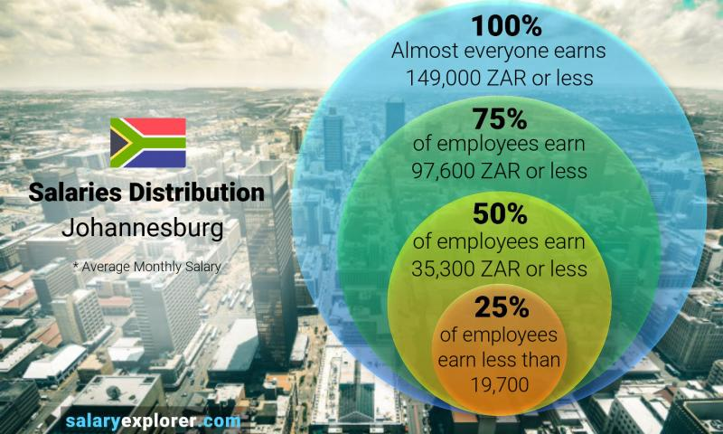 Median and salary distribution monthly Johannesburg