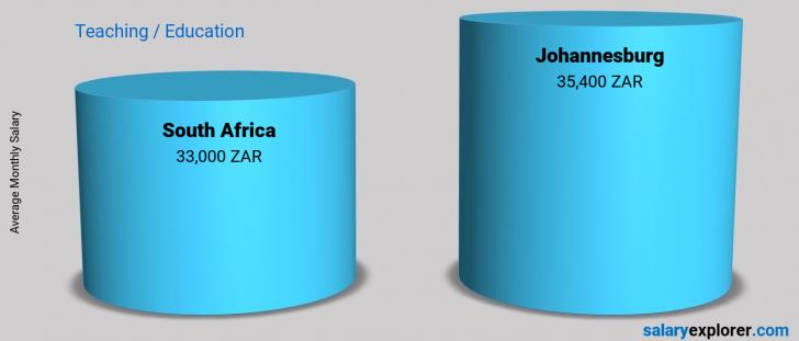 Salary Comparison Between Johannesburg and South Africa monthly Teaching / Education