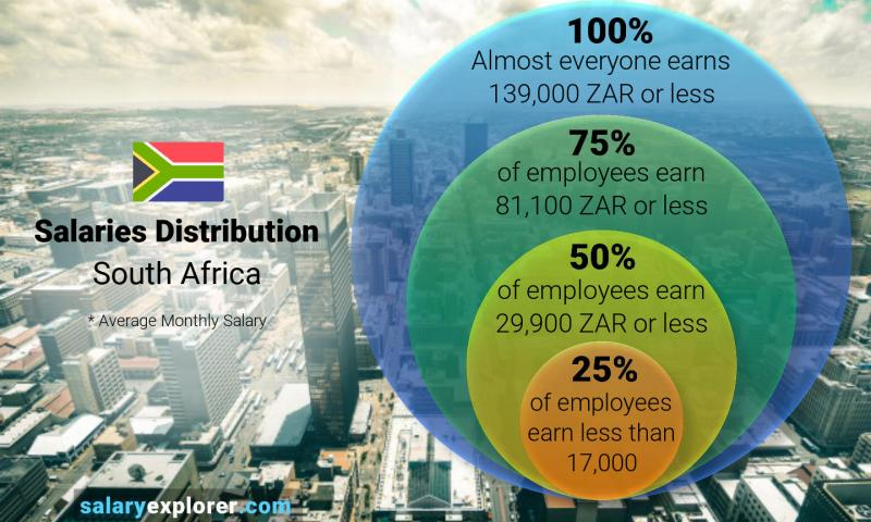 Median and salary distribution monthly South Africa