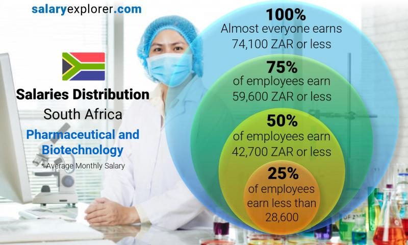 Pharmaceutical and Biotechnology Average Salaries in South Africa 2019