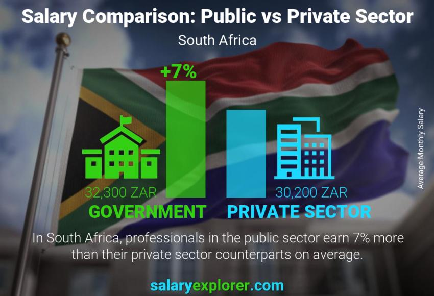 Public vs private sector salaries monthly South Africa