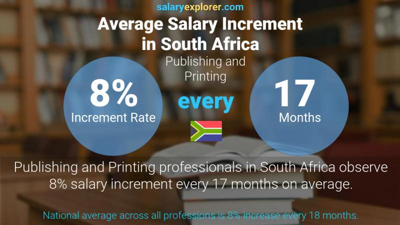Annual Salary Increment Rate South Africa Publishing and Printing