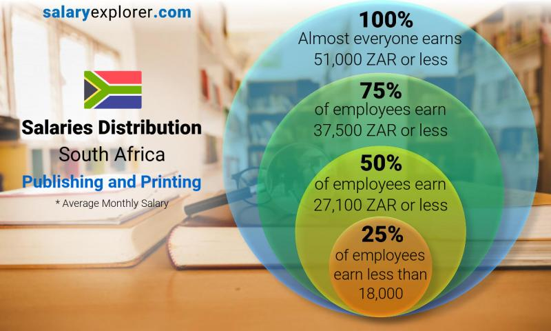 Median and salary distribution monthly South Africa Publishing and Printing