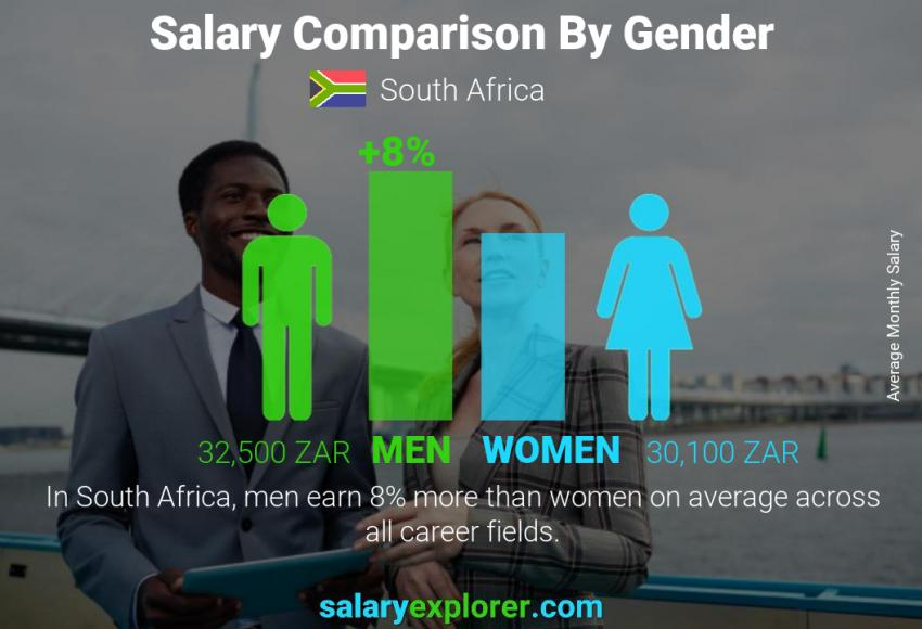 Salary comparison by gender monthly South Africa