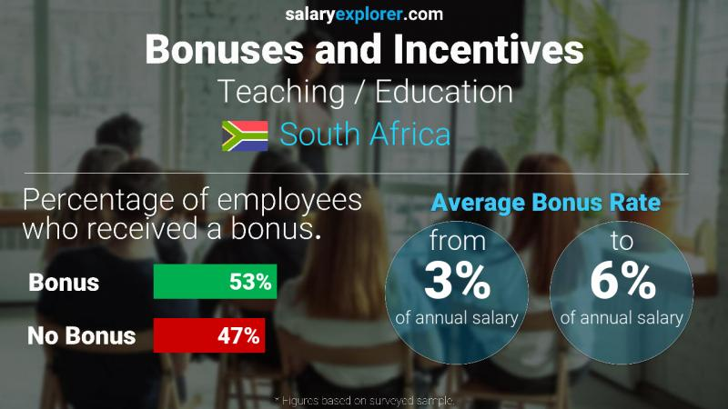 Annual Salary Bonus Rate South Africa Teaching / Education