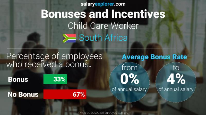 Annual Salary Bonus Rate South Africa Child Care Worker