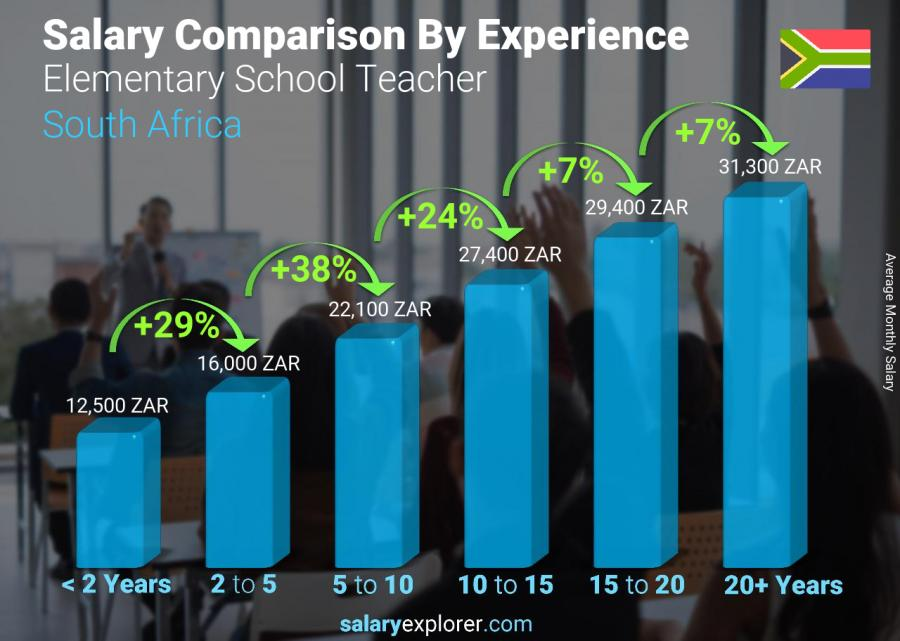 Salary comparison by years of experience monthly South Africa Elementary School Teacher