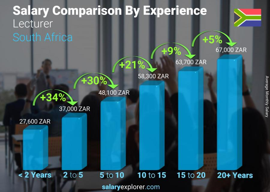 Salary comparison by years of experience monthly South Africa Lecturer