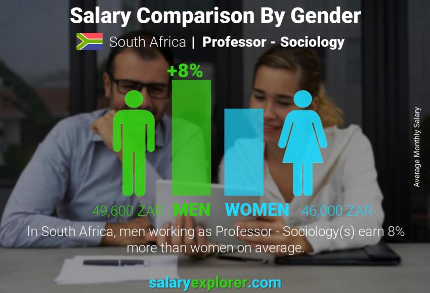 Salary comparison by gender monthly South Africa Professor - Sociology