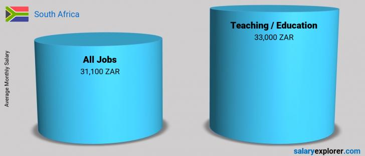 Salary Comparison Between Teaching / Education and Teaching / Education monthly South Africa