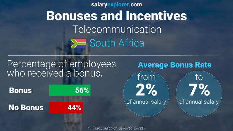 Annual Salary Bonus Rate South Africa Telecommunication