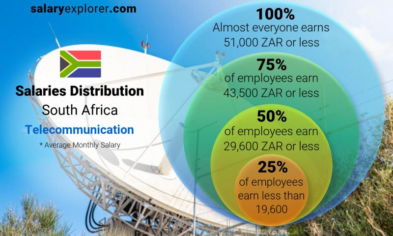 Median and salary distribution monthly South Africa Telecommunication