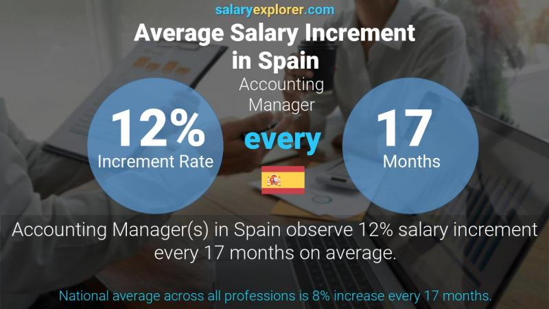 Annual Salary Increment Rate Spain Accounting Manager