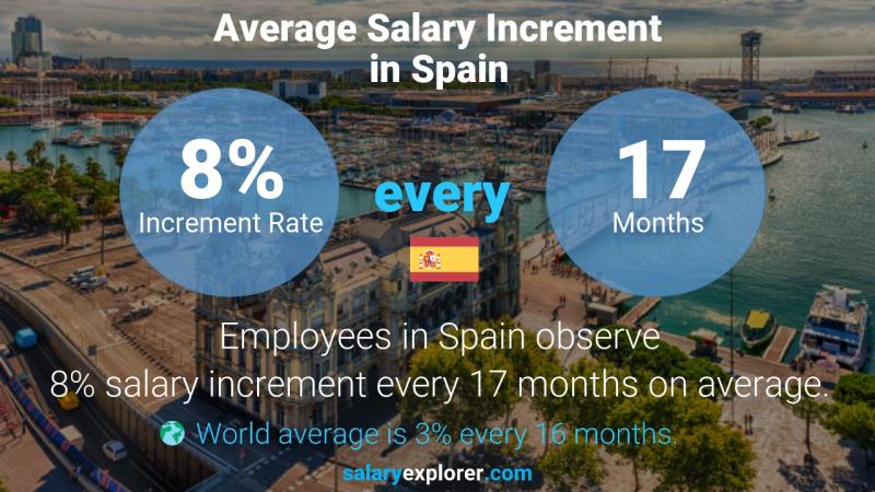 Annual Salary Increment Rate Spain