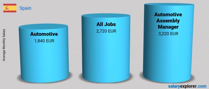 Salary Comparison Between Automotive Assembly Manager and Automotive monthly Spain