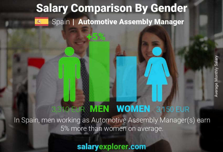 Salary comparison by gender monthly Spain Automotive Assembly Manager