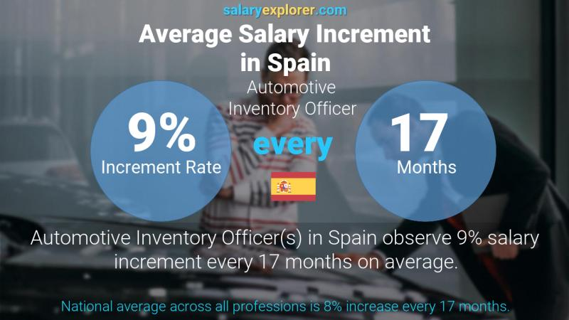 Annual Salary Increment Rate Spain Automotive Inventory Officer