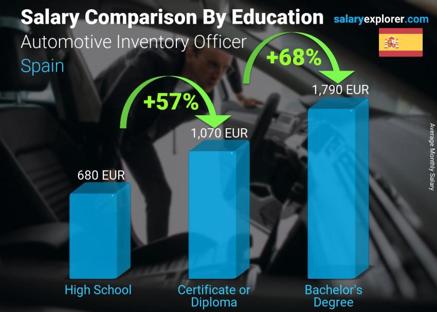 Salary comparison by education level monthly Spain Automotive Inventory Officer