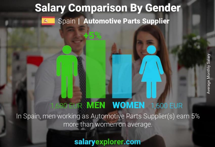 Salary comparison by gender monthly Spain Automotive Parts Supplier