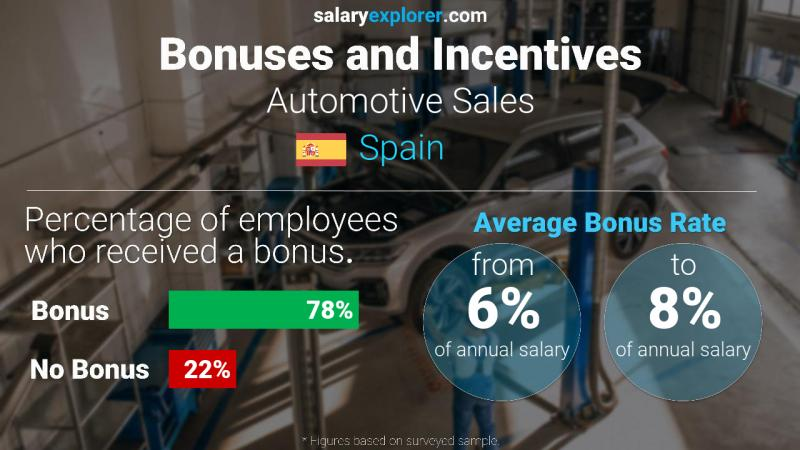 Annual Salary Bonus Rate Spain Automotive Sales
