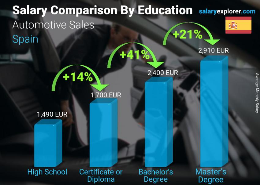 Salary comparison by education level monthly Spain Automotive Sales