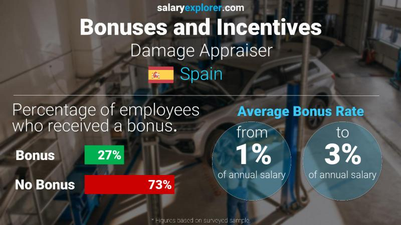 Annual Salary Bonus Rate Spain Damage Appraiser
