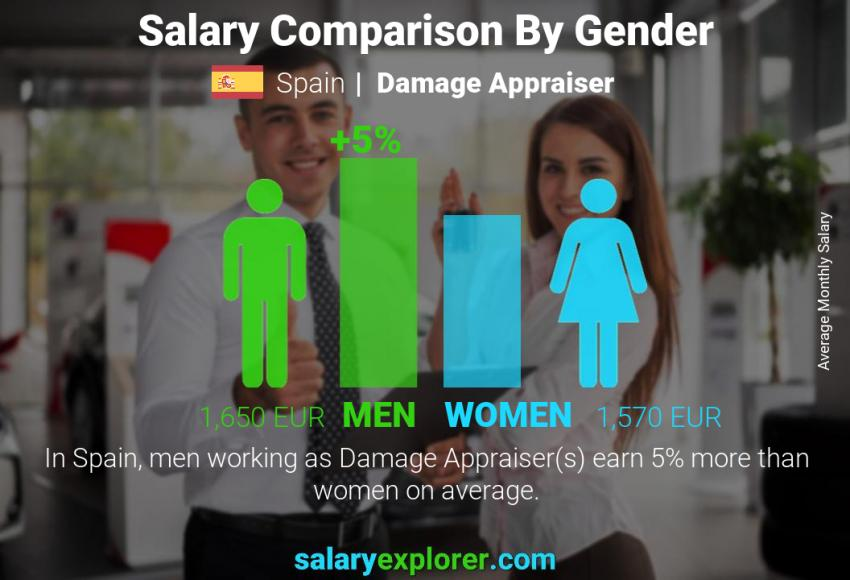 Salary comparison by gender monthly Spain Damage Appraiser