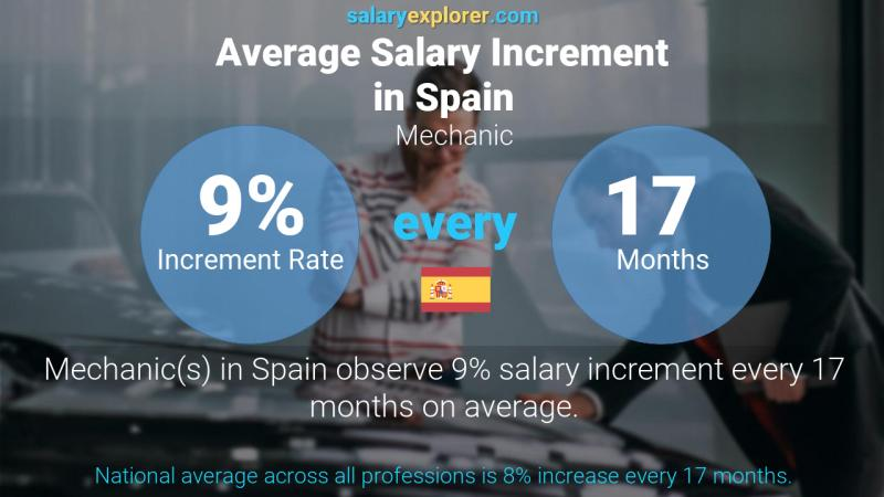 Annual Salary Increment Rate Spain Mechanic