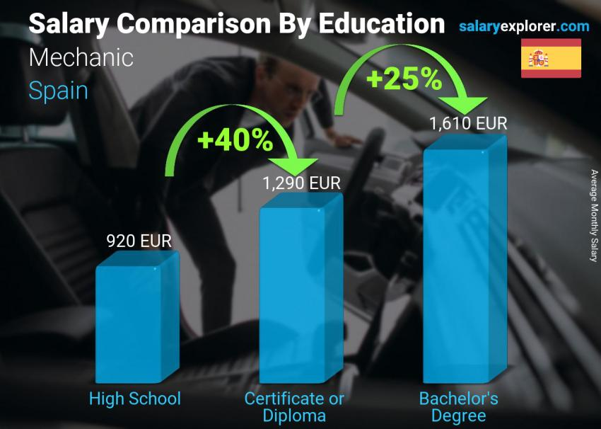 Salary comparison by education level monthly Spain Mechanic