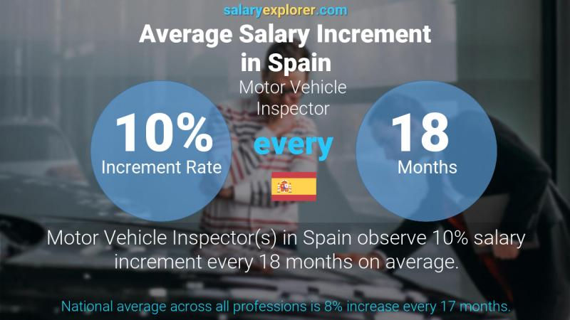 Annual Salary Increment Rate Spain Motor Vehicle Inspector