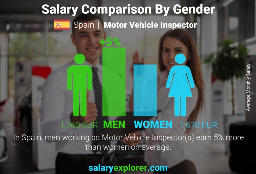 Salary comparison by gender monthly Spain Motor Vehicle Inspector