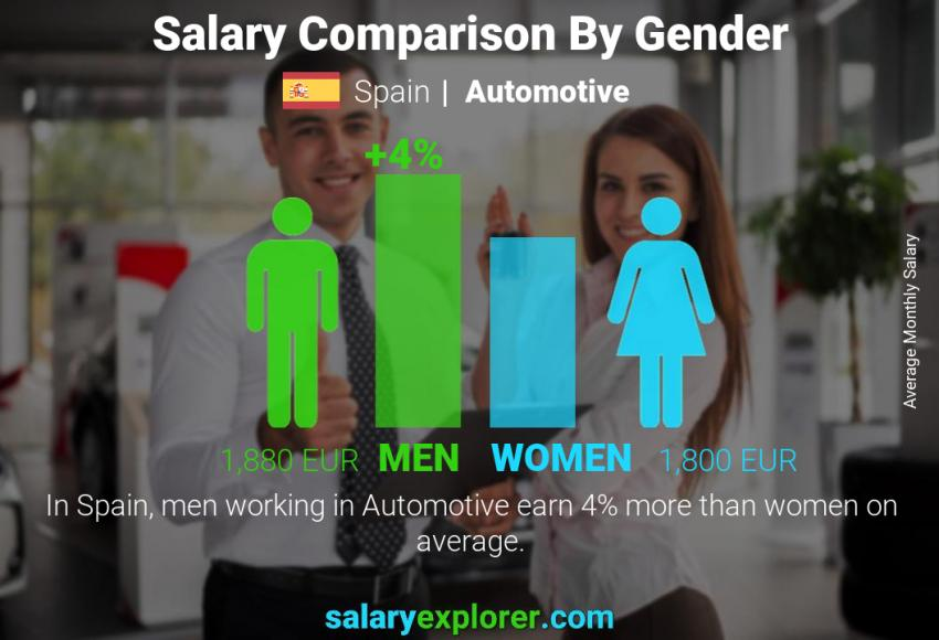 Salary comparison by gender monthly Spain Automotive