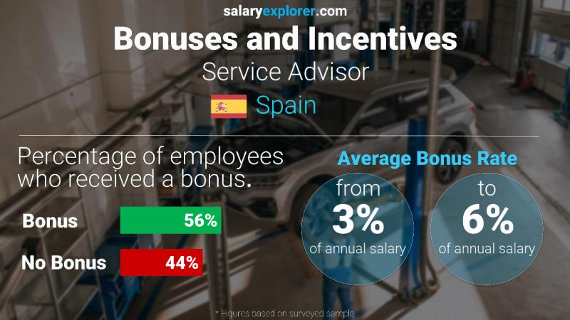 Annual Salary Bonus Rate Spain Service Advisor