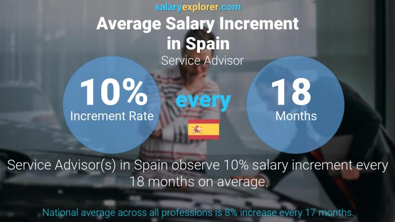 Annual Salary Increment Rate Spain Service Advisor