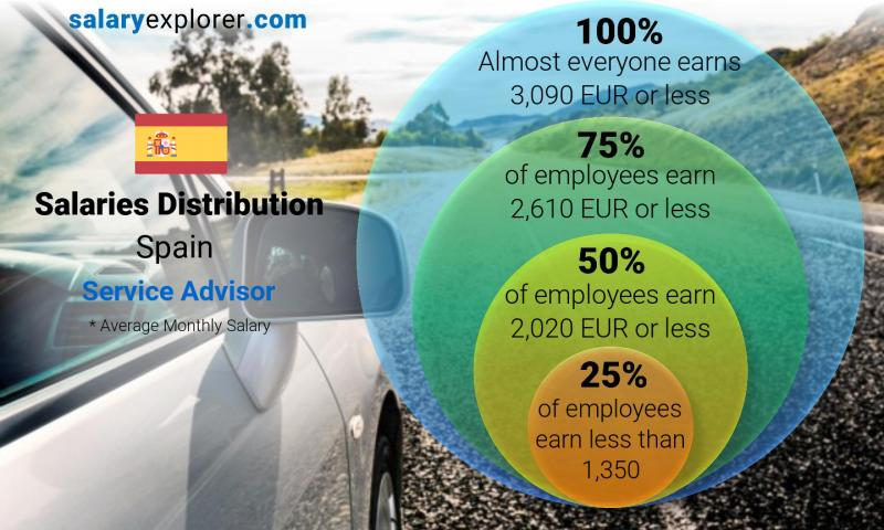 Median and salary distribution monthly Spain Service Advisor