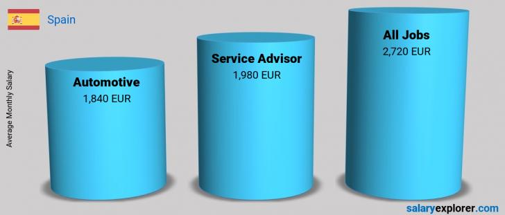Salary Comparison Between Service Advisor and Automotive monthly Spain