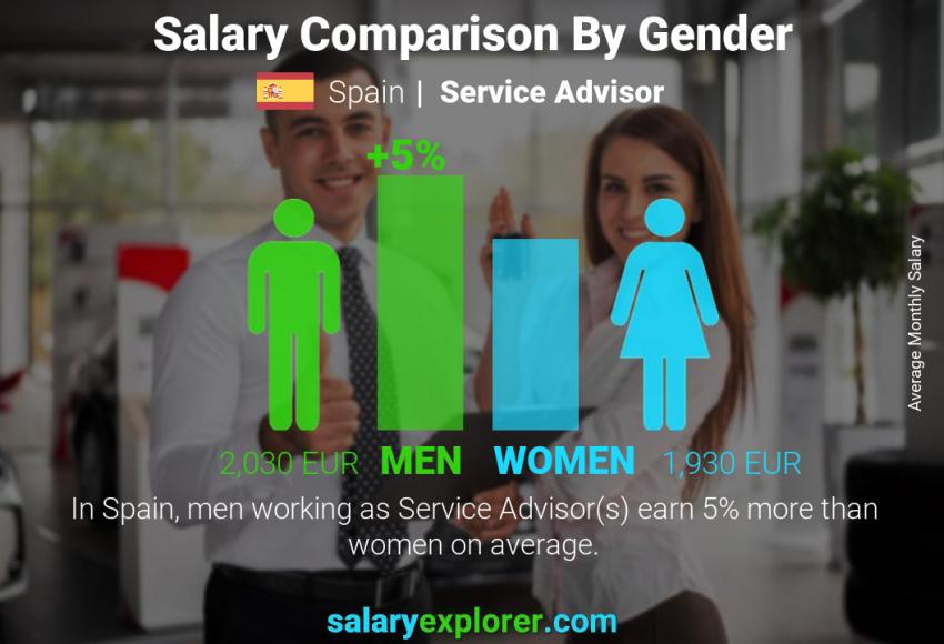 Salary comparison by gender monthly Spain Service Advisor