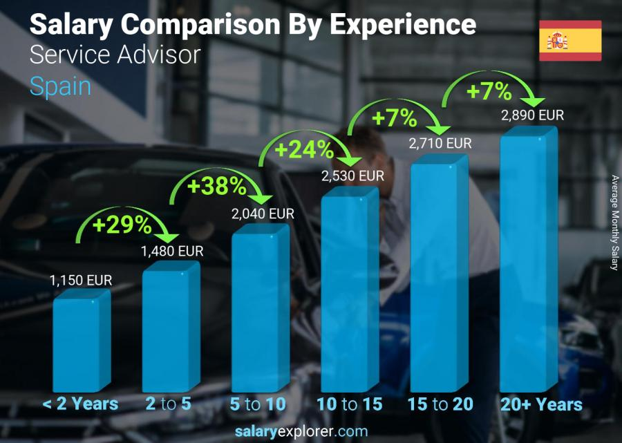 Salary comparison by years of experience monthly Spain Service Advisor