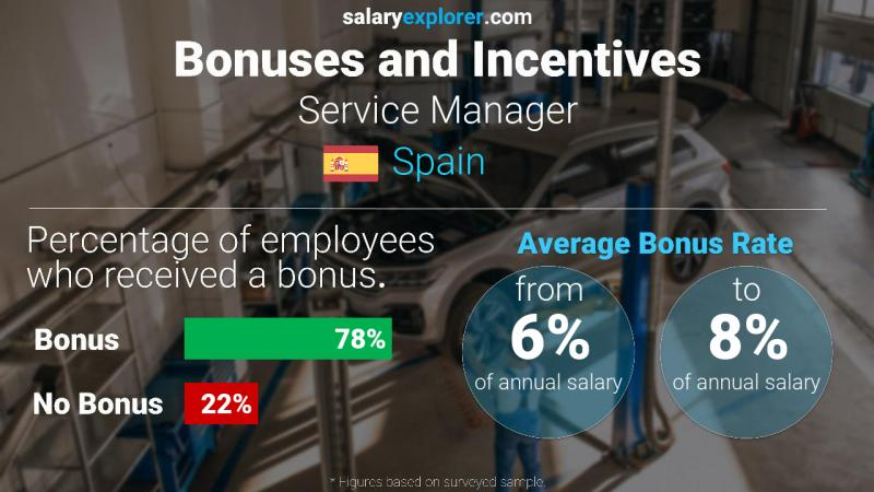 Annual Salary Bonus Rate Spain Service Manager