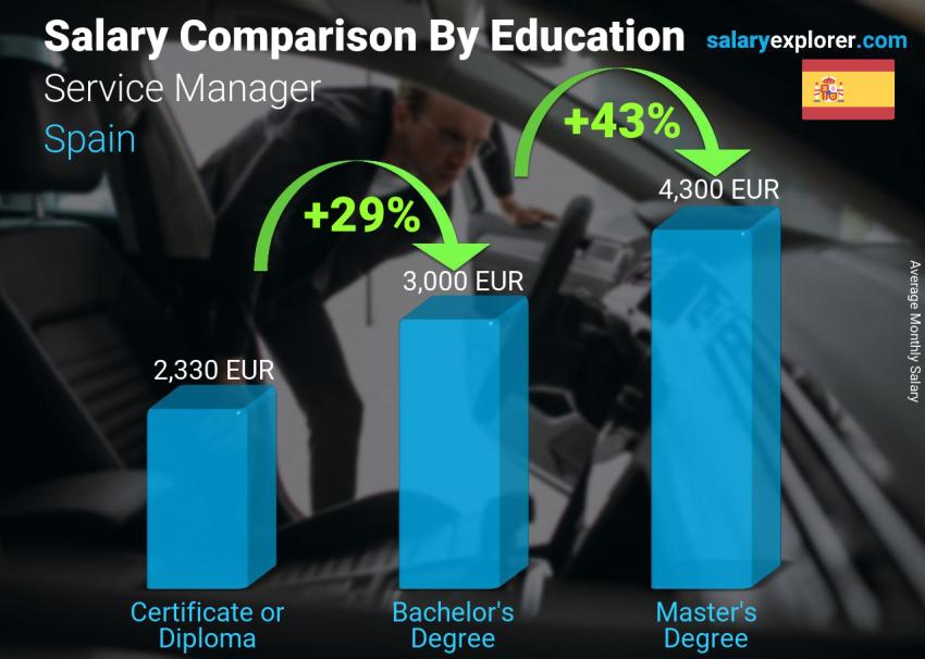 Salary comparison by education level monthly Spain Service Manager